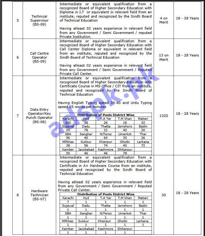 Ssu Sindh Police Jobs 2019