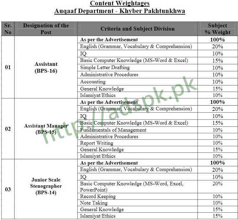 Auqaaf Department KPK Paper Distribution