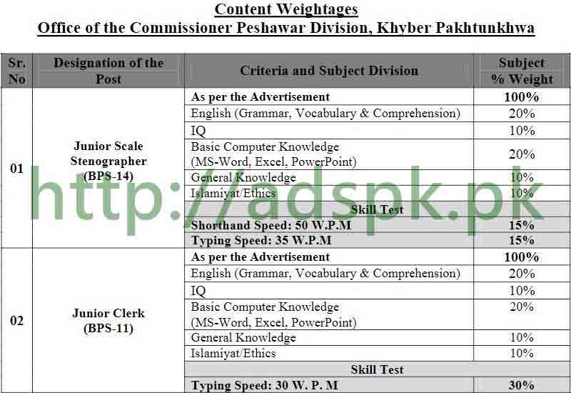 Commissioner Office Peshawar Division Peshawar KPK Jobs 2017 NTS Written MCQs Test Syllabus Paper Junior Scale Stenographer Junior Clerk