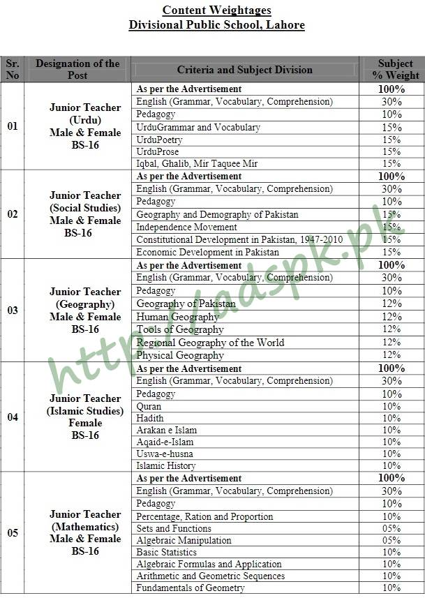 Junior Teacher DPS Lahore Outstanding Fresh Top MCQs Solved