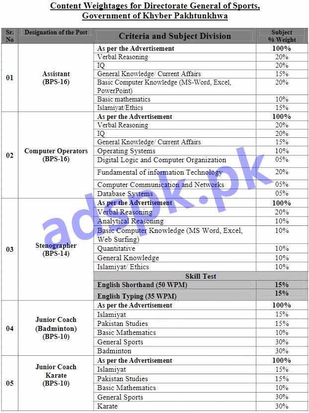 Hayatabad Medical Complex Peshawar Job Daily Mashriq Jobs Ads 08 May