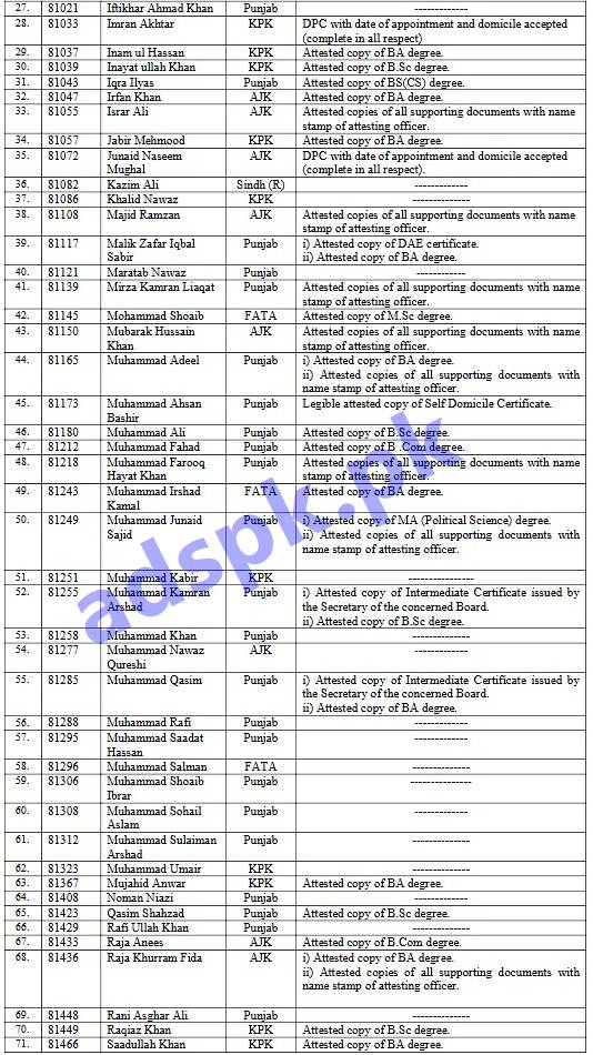 FPSC Results 2019 Provisionally Pre-selected Patrol Officer