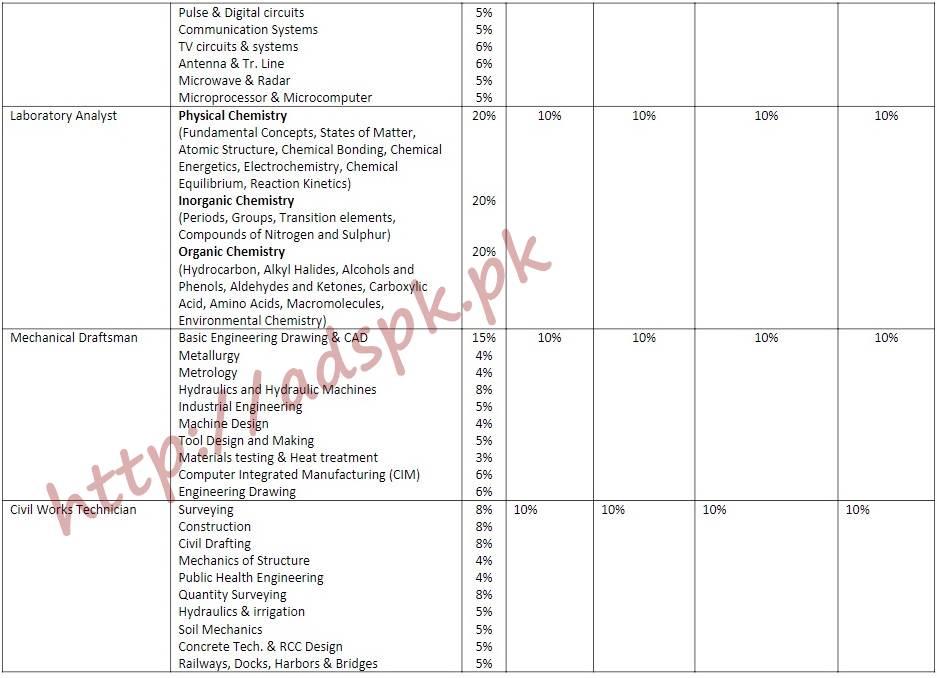 Fatima Fertilizer Company Apprenticeship 2018 Paper NTS Test