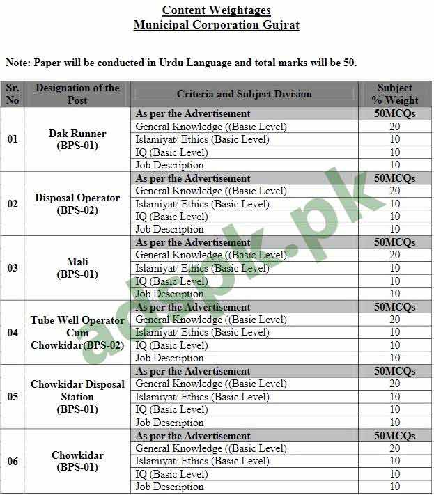 Municipal Corporation Gujrat NTS Syllabus Paper Content Weightages Jobs 2018