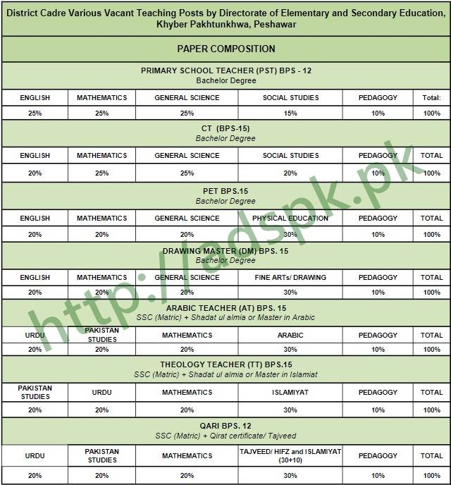 Nts Result Ct 2018