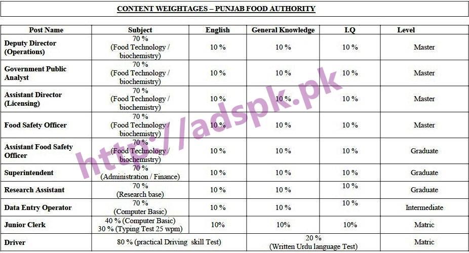 PFA New Jobs Punjab Food Authority MCQs NTS Written Test Syllabus