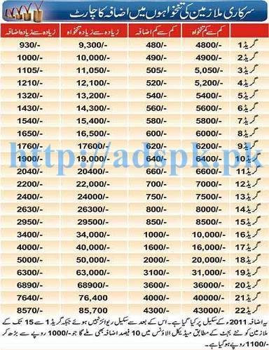 New Revised Pay Scale Adhoc Relief Chart 2016-17 (BPS-01 to BPS-22