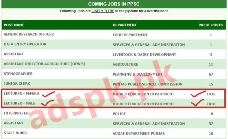 PPSC Lecturer (Male-Female) 2020 Jobs Latest Upcoming Updates Total 2451 Posts Lecturer Test Written MCQs Syllabus Past Papers Ready