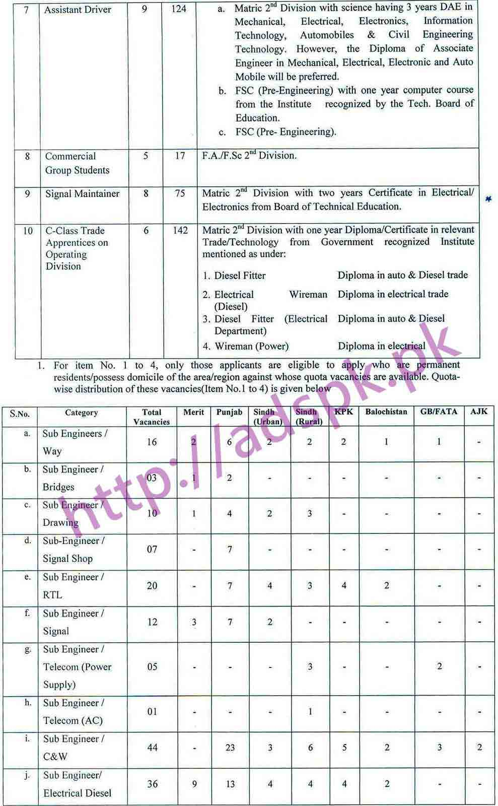 PTS New Career Excellent Jobs Pakistan Railways Jobs 2017