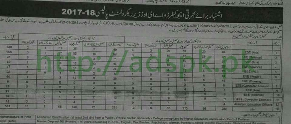 Punjab Educators District Mandi Bahauddin Jobs 2018 Interview Schedule Educators AEOs Tehsil wise 581 (Vacancies) Jobs Application Deadline 21-01-2018 Apply Now