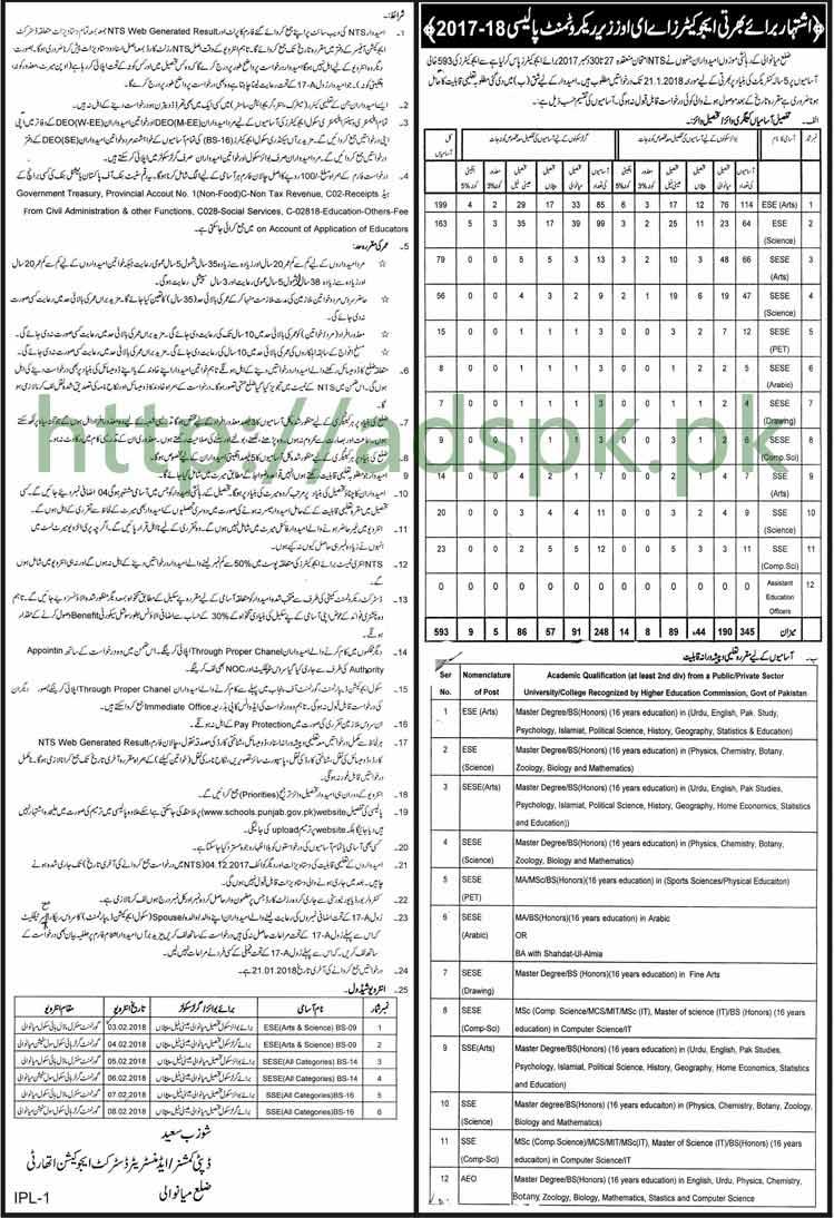 Punjab Educators District Mianwali Jobs 2018 Interview Schedule Educators AEOs Tehsil wise (593 Vacancies) Jobs Application Deadline 21-01-2018 Apply Now