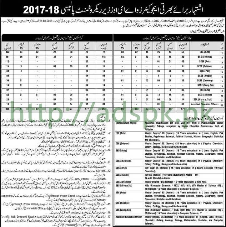 Punjab Educators District Narowal Jobs 2018 Interview Schedule Educators AEOs Tehsil wise (485 Vacancies) Jobs Application Deadline 21-01-2018 Apply Now