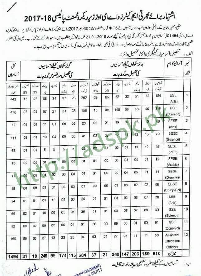 Punjab Educators District Rahim Yar Khan Jobs 2018 Interview Schedule Educators AEOs Tehsil wise (1494 Vacancies) Jobs Application Deadline 21-01-2018 Apply Now