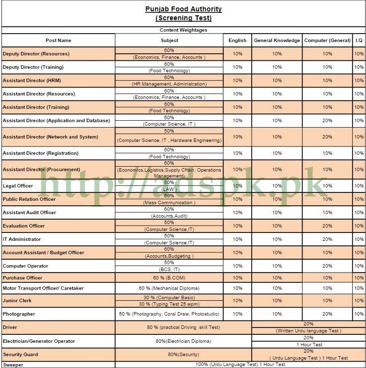 Punjab food authority mcqs sample papers mcqs test content punjab food authority mcqs sample papers mcqs test content distribution of nts fandeluxe Choice Image