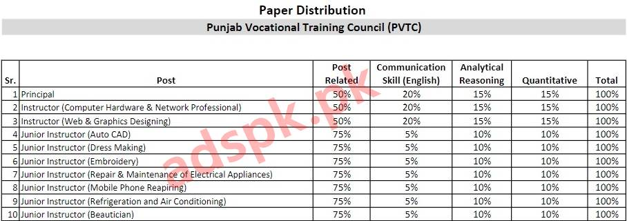 Punjab Vocational Training Council PVTC Disable Person Only