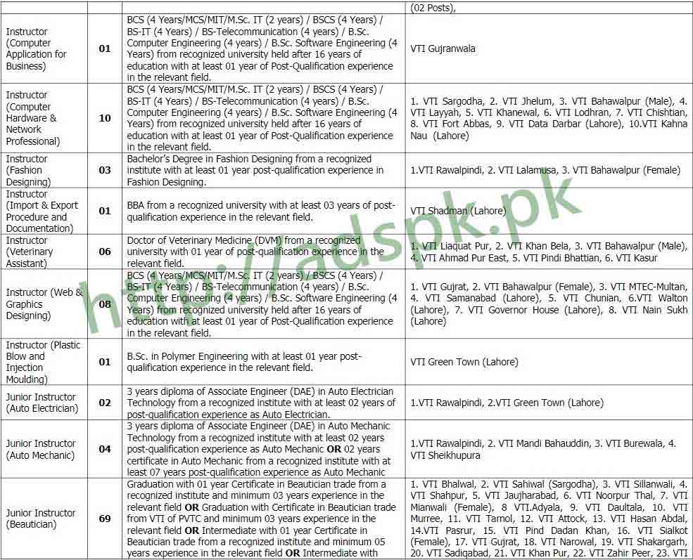 Government Jobs In Fashion Designing In Punjab